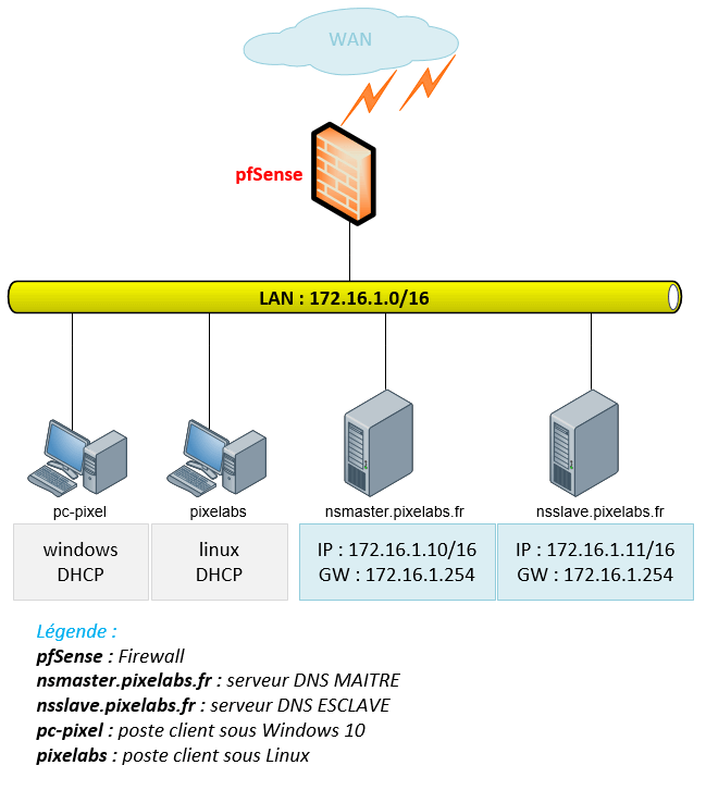 Serveur DNS Master Slave Debian Bind9